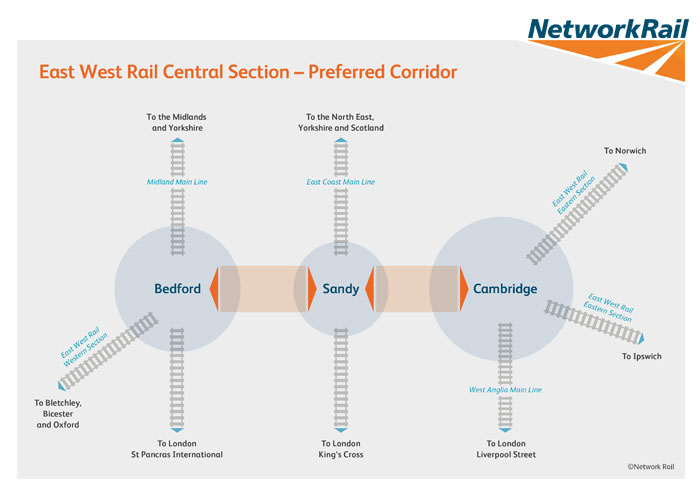 EWRCentralGraphic700x500 central section overview east west rail